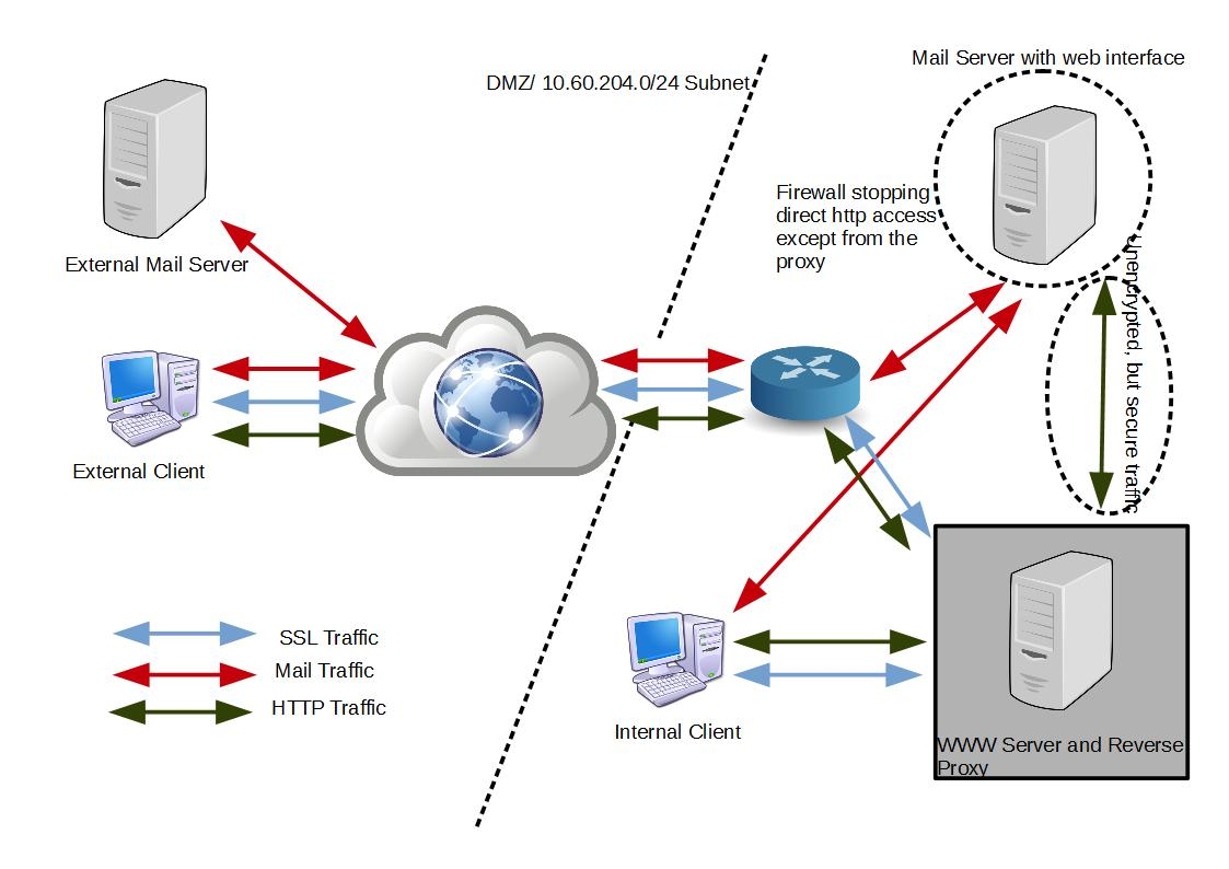 mail-and-web-proxy-diagram